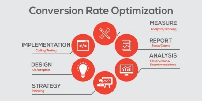 Conversion_Rate_Optimisation