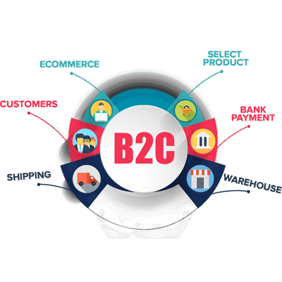 b2c_development-seo, b2c SEO Company India