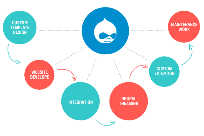 psd-to-drupal-development