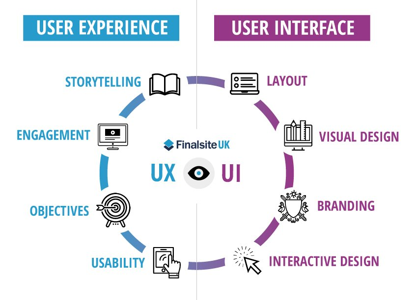 User Experience Design Company India