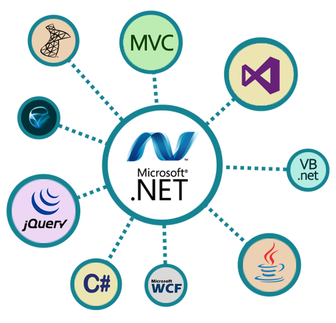dot-net-development